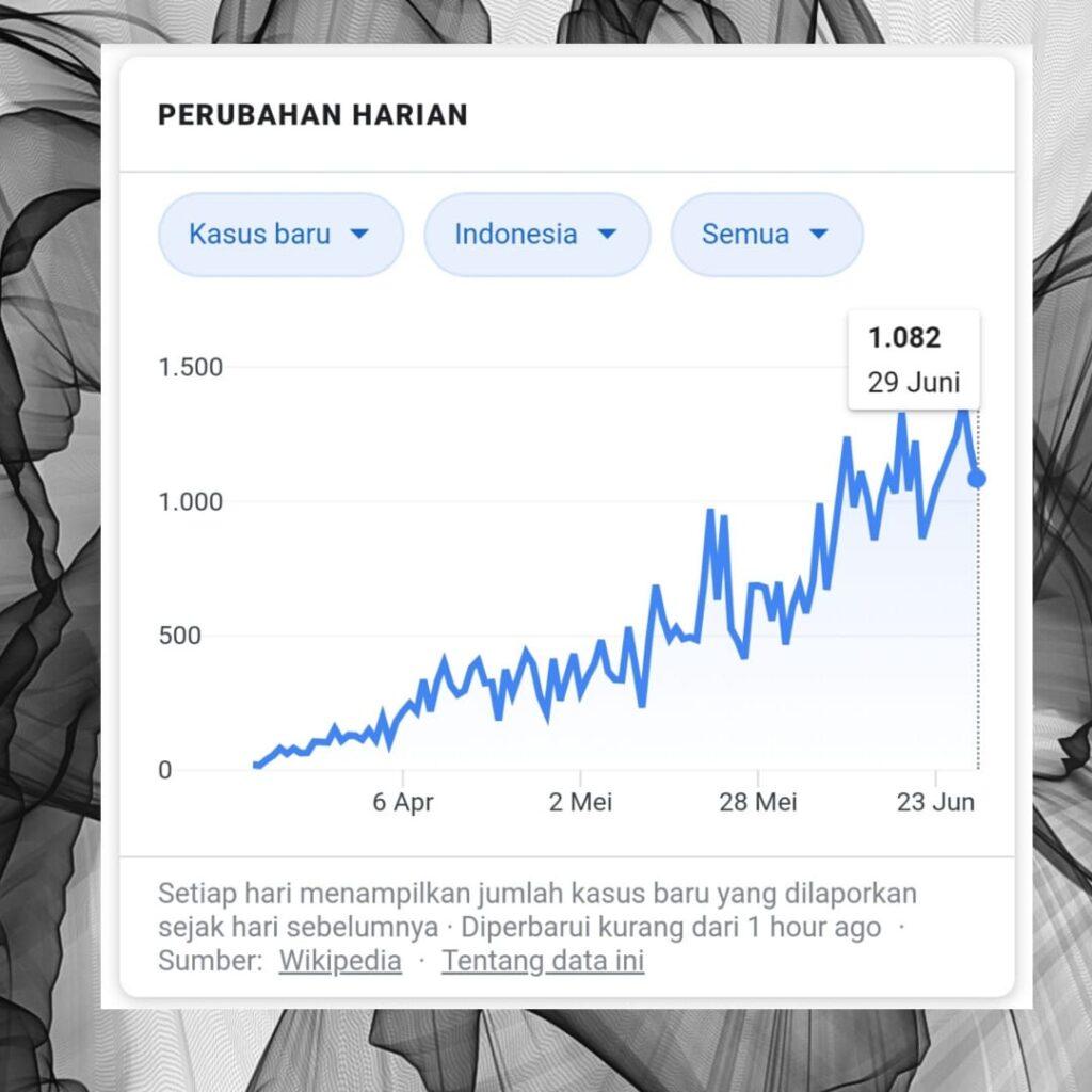 Perubahan harian kasus COVID19 di Indonesia