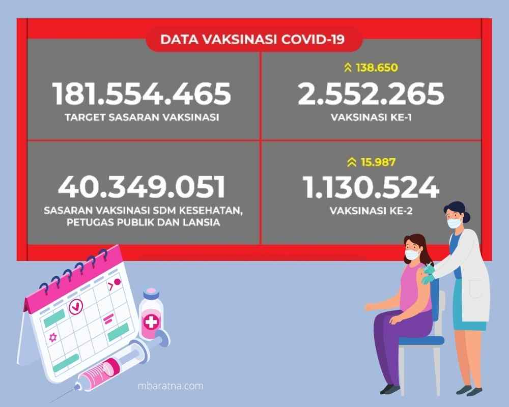data vaksinasi